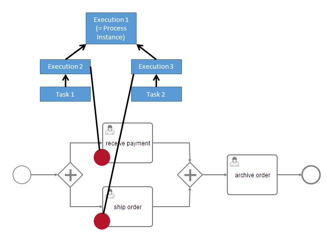 Process Variables   docs camunda org
