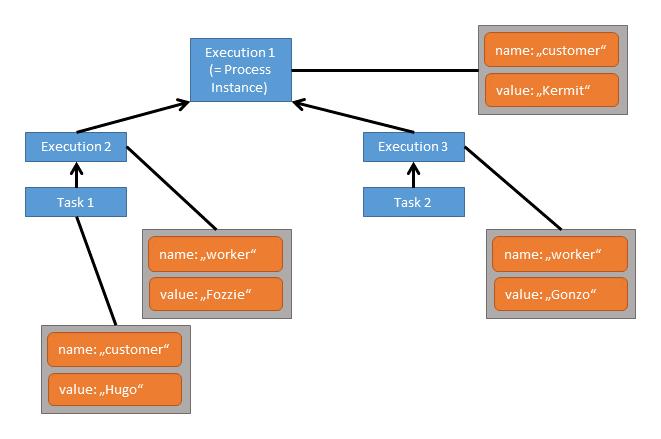 Process Variables | docs camunda org