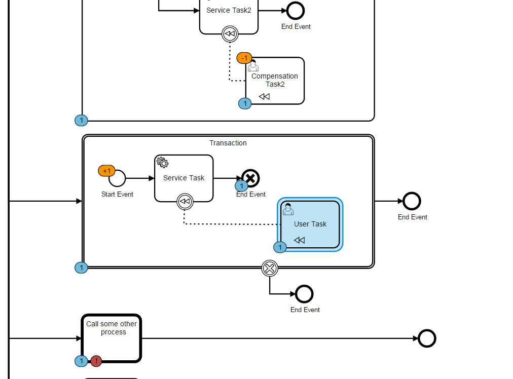 Process diagram visualization docsmunda bpmn diagram renderer ccuart Gallery