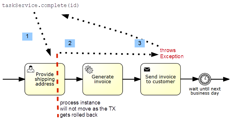 Transactions in Processes | docs camunda org