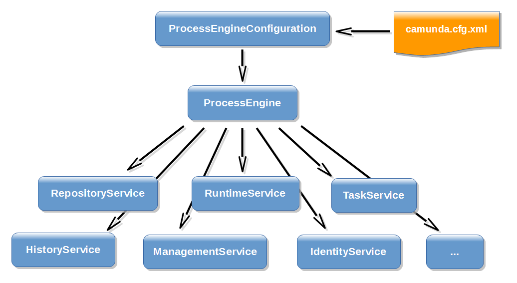 Process Engine API | docs camunda org